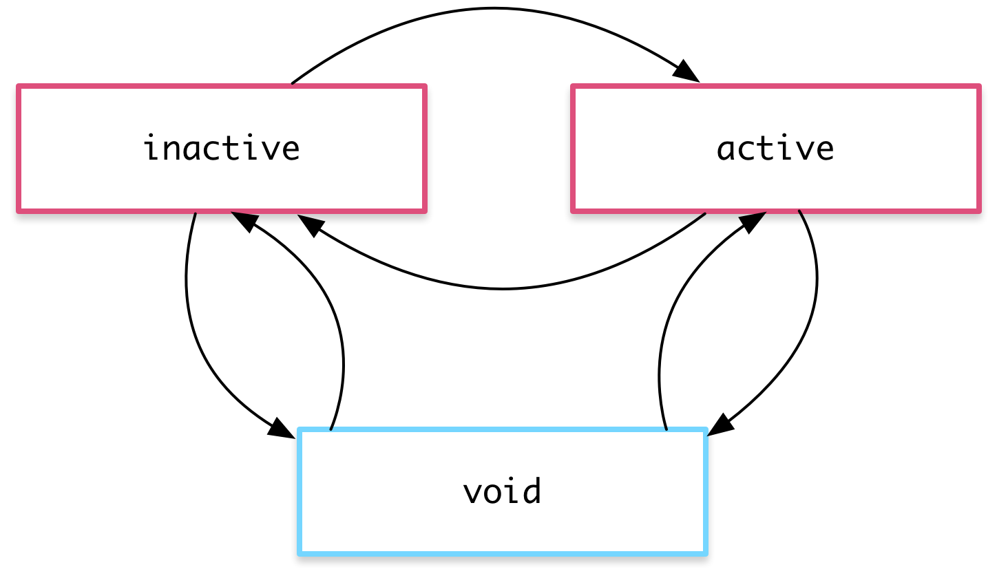 This example transitions between active, inactive, and void states