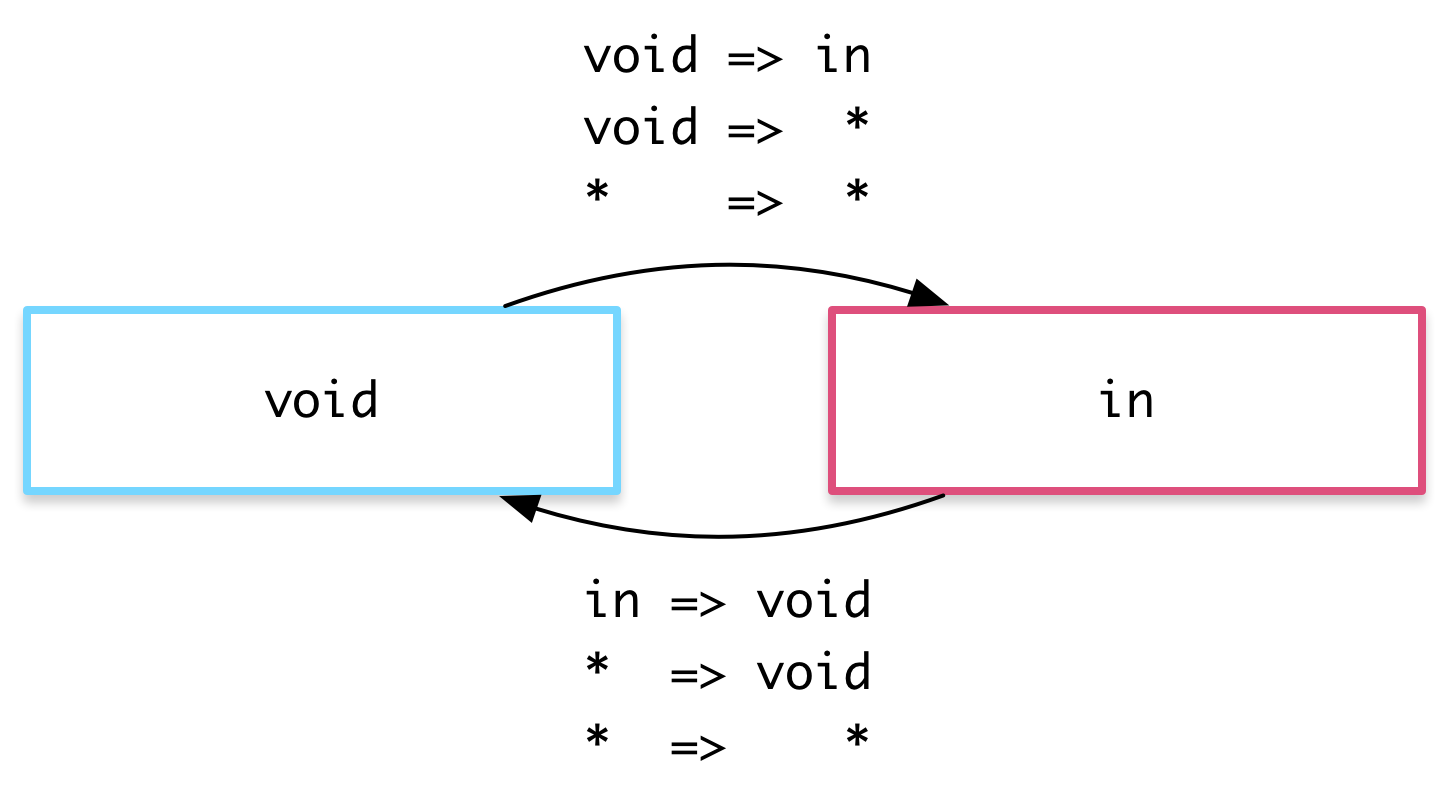 The void state can be used for enter and leave transitions
