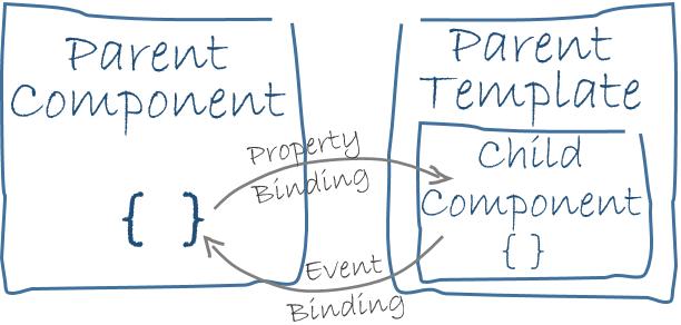 Parent/Child binding