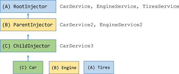 car injector tree
